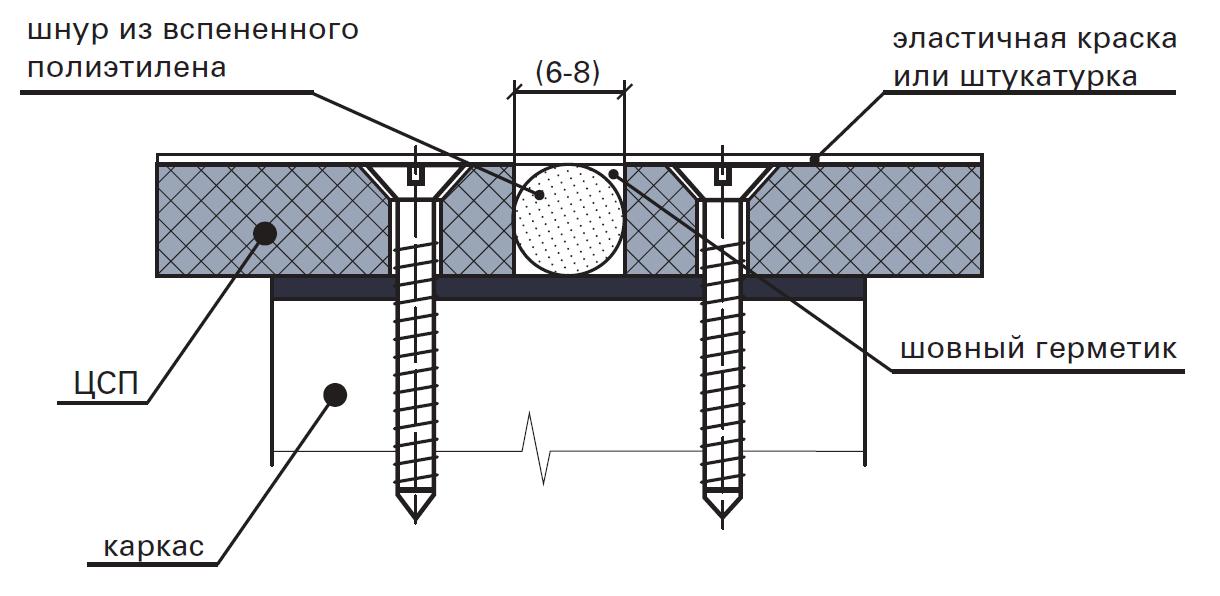 Расценка на герметизацию швов лентой